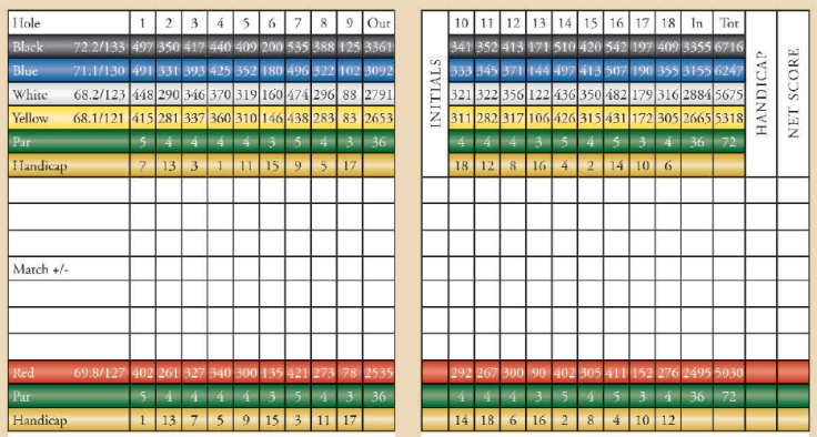 Locust Valley Golf Club Scorecard